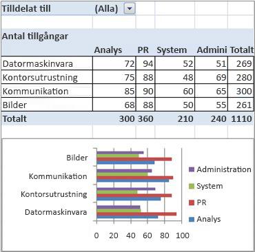 slutlig pivottabell och pivotdiagramsrapport