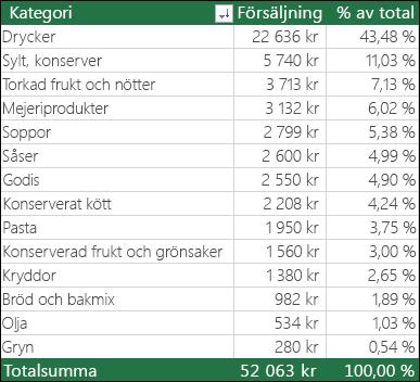 Exempel på pivottabell per kategori, försäljning och % av totalsumma