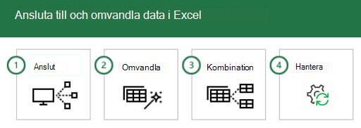 Ansluta till och omvandla data i Excel i 4 steg: 1-Anslut, 2-omvandla, 3-kombinera och 4-hantera.