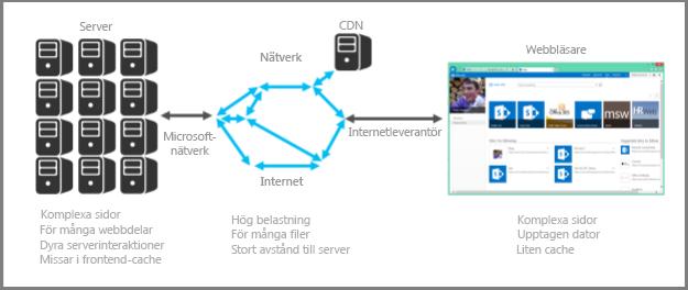 Skärmbild av lokal server