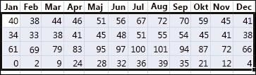 Exempel på data som är markerad för sortering i Excel