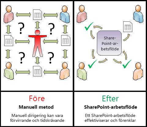 Jämförelse mellan manuell process och automatiserat arbetsflöde