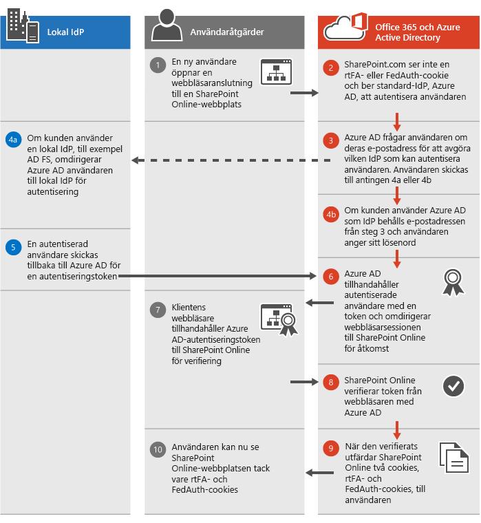 SharePoint Online, autentiseringsprocess