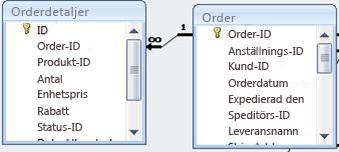 visar relationen mellan två tabeller