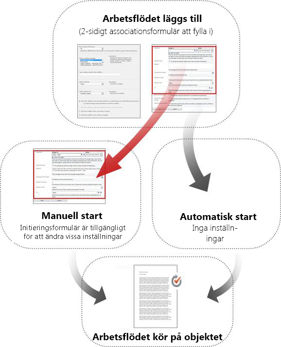 Jämförelse mellan formulär för manuell och automatisk start