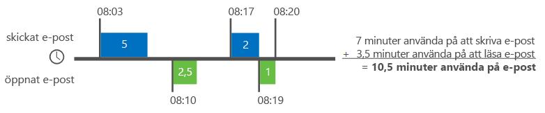 Exempel på hur Delve-analys beräknar e-posttid