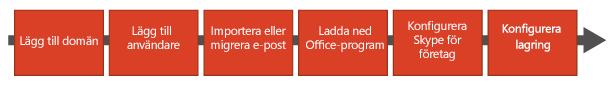 Flödesschema med steg för att: Lägga till domän, lägga till användare, importera eller migrera e-post, ladda ned Office-program, konfigurera Skype för företag och konfigurera lagring