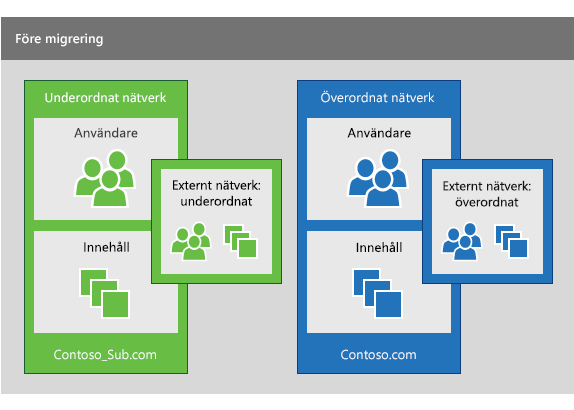 Ett underordnat Yammer-nätverk och ett överordnat Yammer-nätverk innan en migrering utförs för att konsolidera användarna från det underordnade nätverket till det överordnade