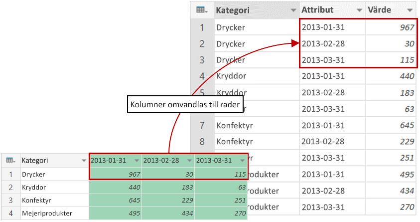 Exempel på resultat med UNPIVOT i kolumner