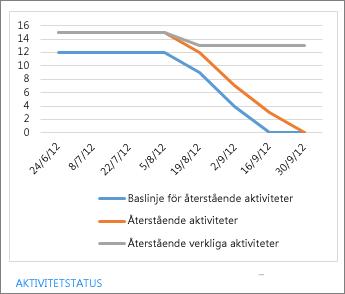 Rapporten aktivitetsstatus