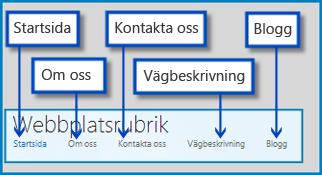 Bild där standardsidorna på en offentlig webbplats i SharePoint Online är markerade