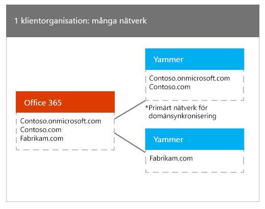 En klientorganisation i Office 365 mappad till många Yammer-nätverk