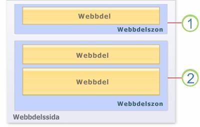 Webbdelar på en sida