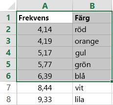 Exempel på en tabell som är en matris
