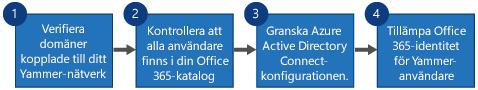 Flödesschema som visar fyra steg för att ersätta Yammer SSO och Yammer DSync med Office 365-inloggning för Yammer och Azure Active Directory Connect.