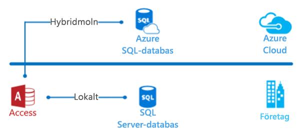 Diagram för Access-hybridmoln