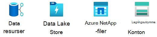 Stencil för Azure-lagring.