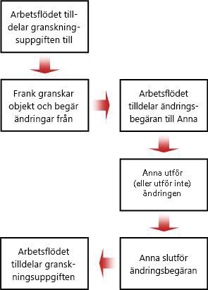 Flödesschema för ändringsbegäran