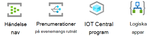 Stencil för Azure IoT.