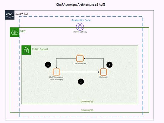 Mall för AWS: Automate-arkitekturen för chef