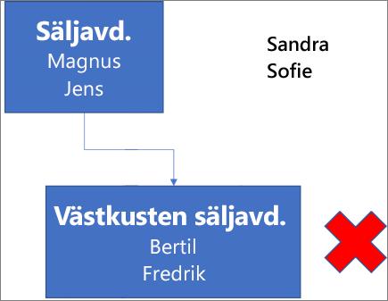 Diagram med Rutan Sales Dept som innehåller namnen Joe och Bob som är ansluten till rutan West Coast Sales med namnen Bert och Fred. Bredvid rutan finns ett rött X. Namnen Sandra och Sheila finns högst upp till höger i diagrammet.