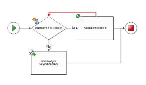Loopback till överordnad form är inte tillåten