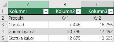 Excel-tabell med rubrikdata, men alternativet Min tabell har rubriker har inte valts. Därför har Excel lagt till rubriker av standardtyp, t.ex. Kolumn1, Kolumn2 etc.