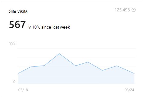 Bild av webbplatsbesök i webbplatsanalyser som visar antalet unika användare och livslängd.
