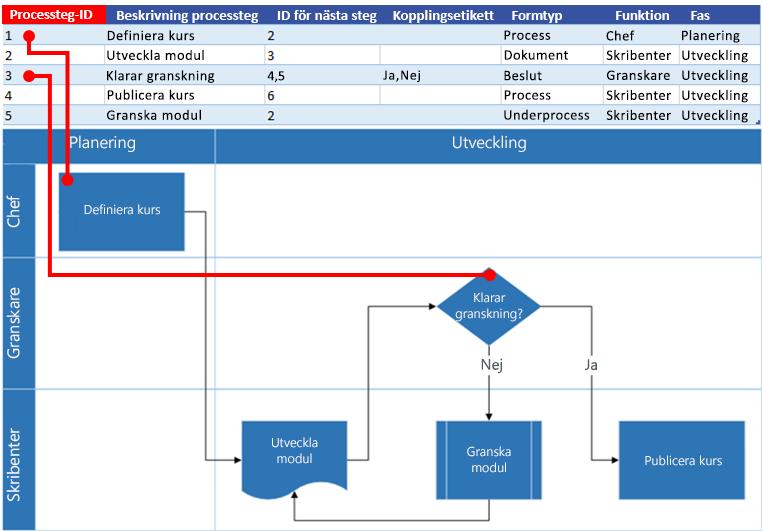 Interaktion mellan Excel-processkartan och Visio-flödesschemat: Processteg-ID