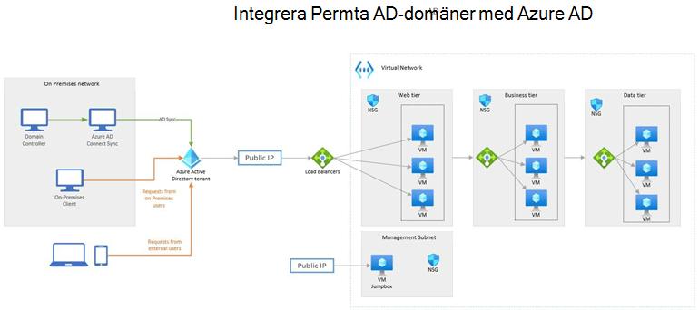 Exempel på Azure-diagram: integrera lokala Active Directory-domäner med Azure Active Directory.
