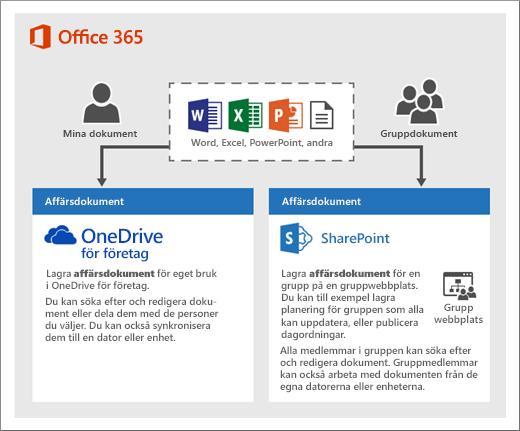 Ett diagram för hur du kan använda två typer av lagring: OneDrive och gruppwebbplatser