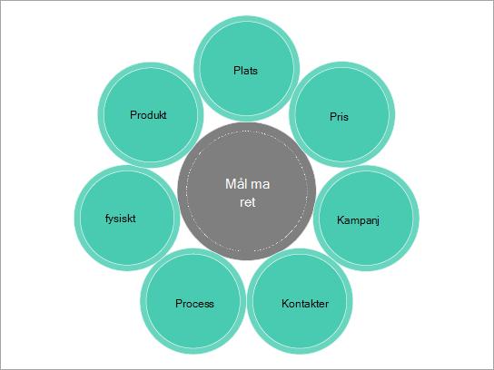 Mallen grundläggande diagram för en marknadsförings mix