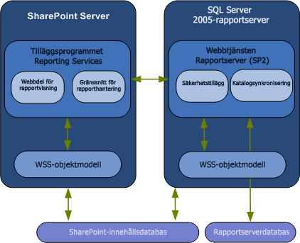 Integrationsdiagram