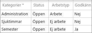 Standardmässiga administrativa tidskategorier