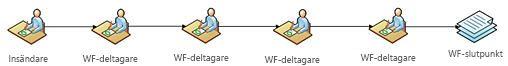 Arbetsflöden i SharePoint Designer