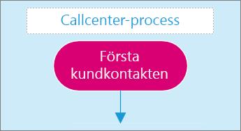 Skärmbild av en textruta på en diagramsida.
