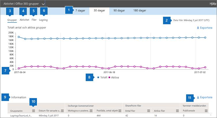 Skärmbild: Office 365-rapporter – gruppaktiviteter