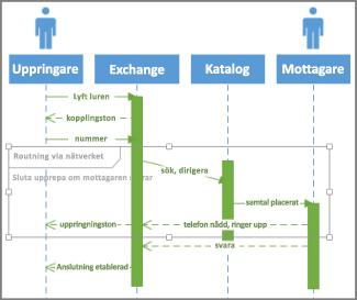 Villkor i UML-sekvens