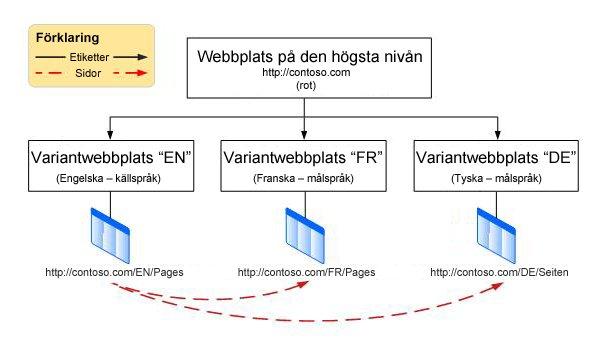 Bild av en hierarki med en rotwebbplats på den högsta nivån med tre varianter nedanför. Varianterna är på engelska, franska och tyska