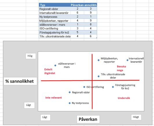 Bild på riskrutnät i Excel