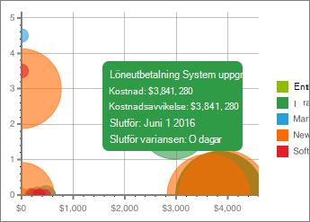 Diagram med information