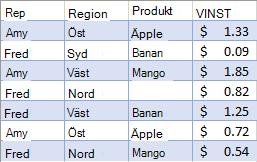 Ofiltrerad försäljnings data