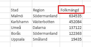 Tabellen har 3 kolumner: Ort, Delstat, Befolkning. Sortera fallande efter befolkning.
