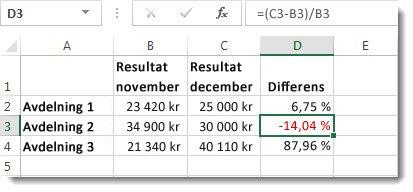 Excel-data med ett negativt procenttal i rött i cell D3