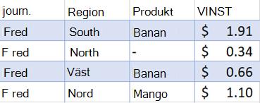 Filtrerade data för försäljning