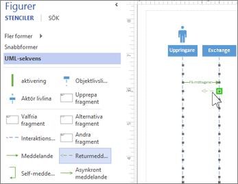 Meddelanden i UML-sekvens