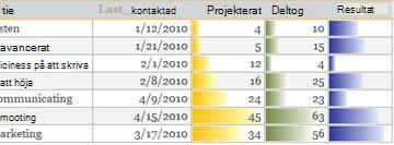 Datastaplar i en rapport som visar datajämförelser.