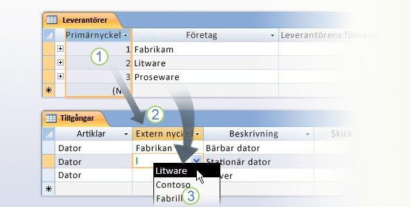 Primär- och sekundärnycklar i en tabellstruktur