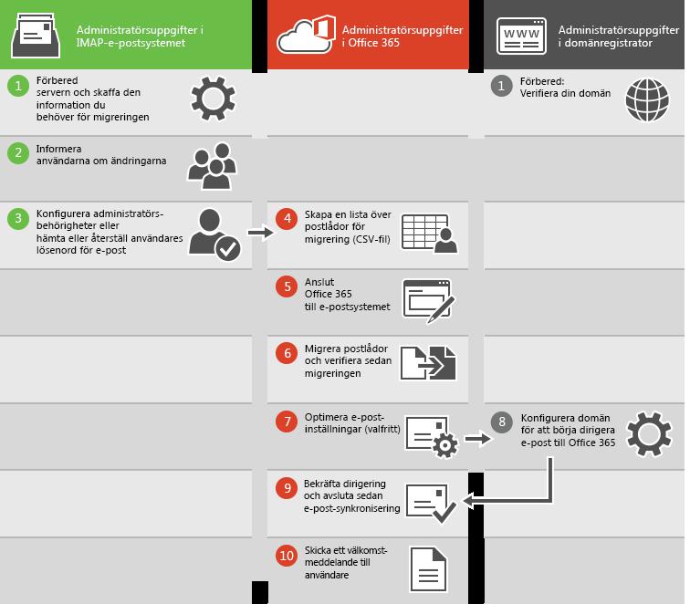 Processen för en migrering av IMAP-e-post