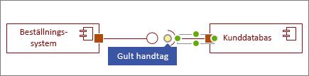 Gult handtag på formen Gränssnitt som krävs